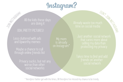 Instagram Venn diagram